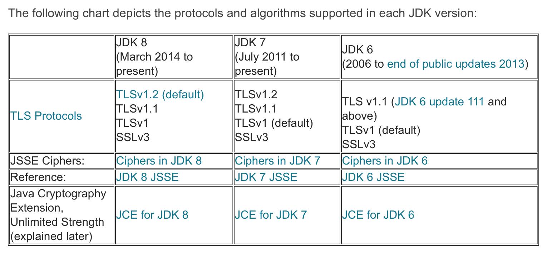 SSLContext Algorithms